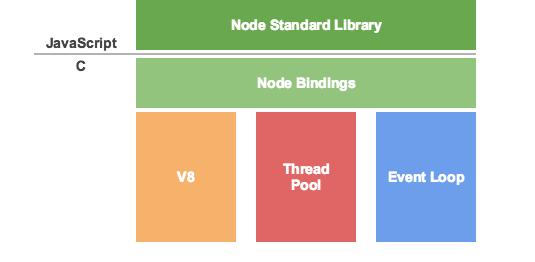 Node.js 早期的架构图